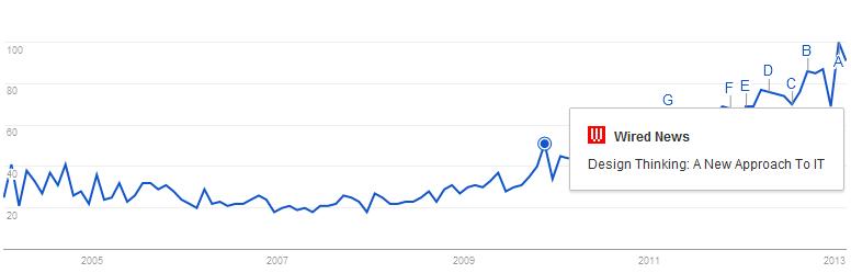 Índice de publicações contendo o termo design thinking na Internet. Via Google Trends.